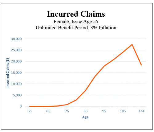 Insured Claims, Female, Issue Age 55 Unlimited Benefit Period, 3% Inflation
